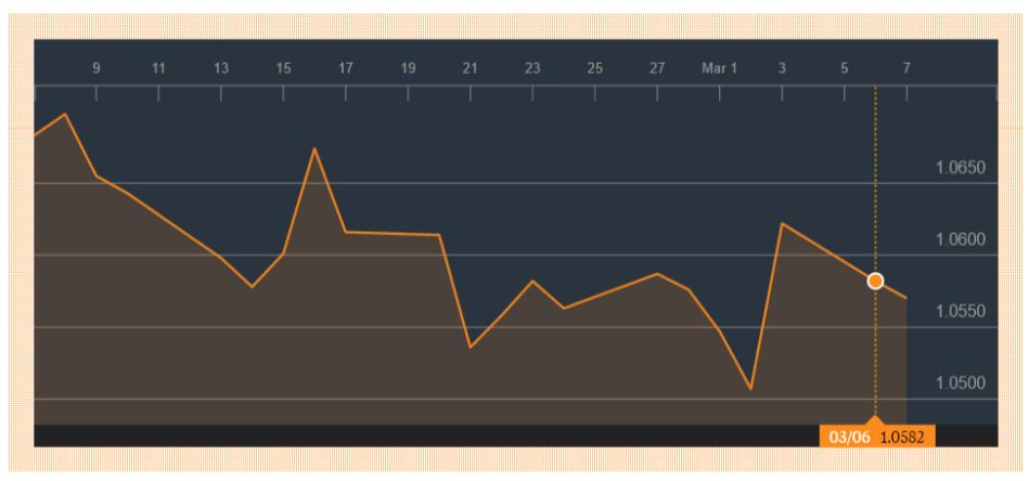 euro fall
