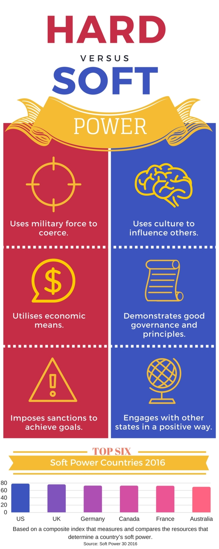Hard Soft Power Inforgraphic - March 2017